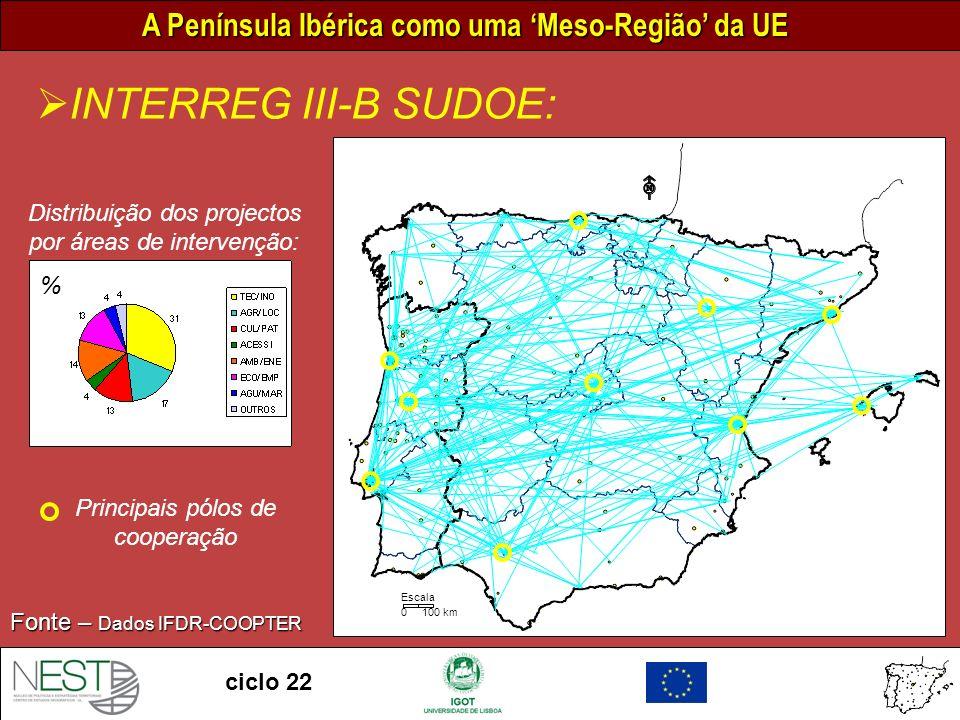 INTERREG III-B SUDOE: 0 100 km. Escala. Distribuição dos projectos por áreas de intervenção: %