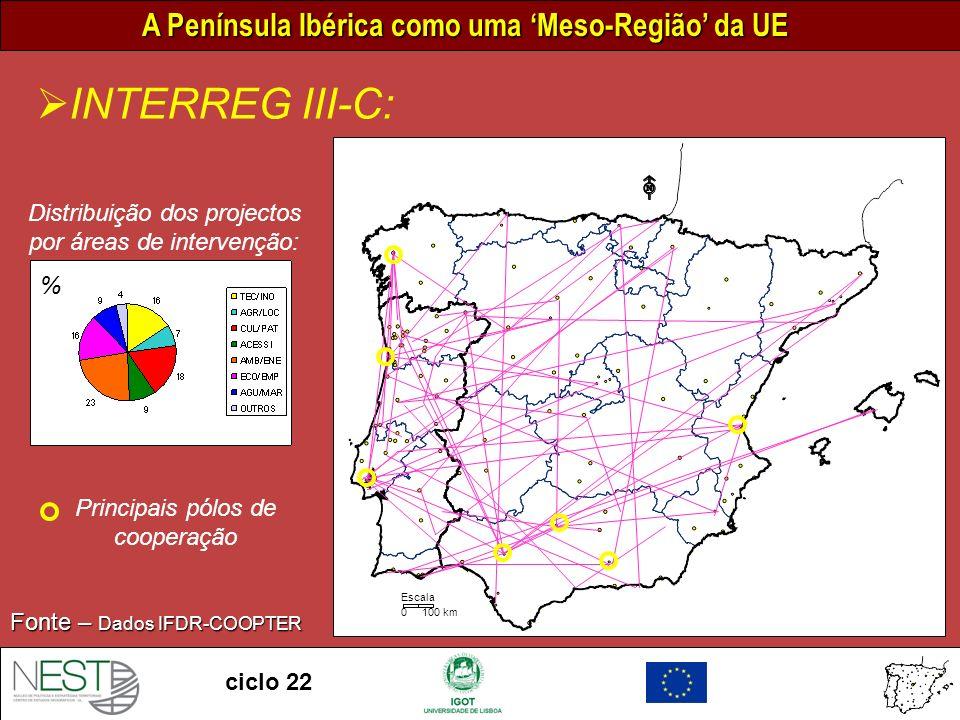 INTERREG III-C: Distribuição dos projectos por áreas de intervenção: %