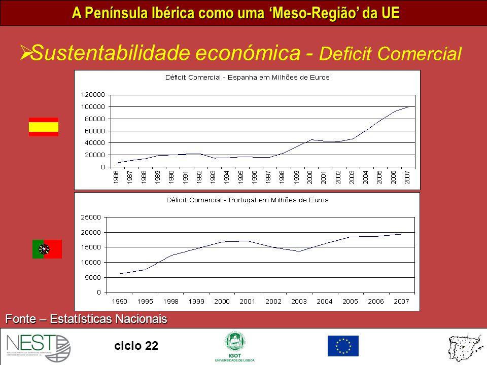 Sustentabilidade económica - Deficit Comercial