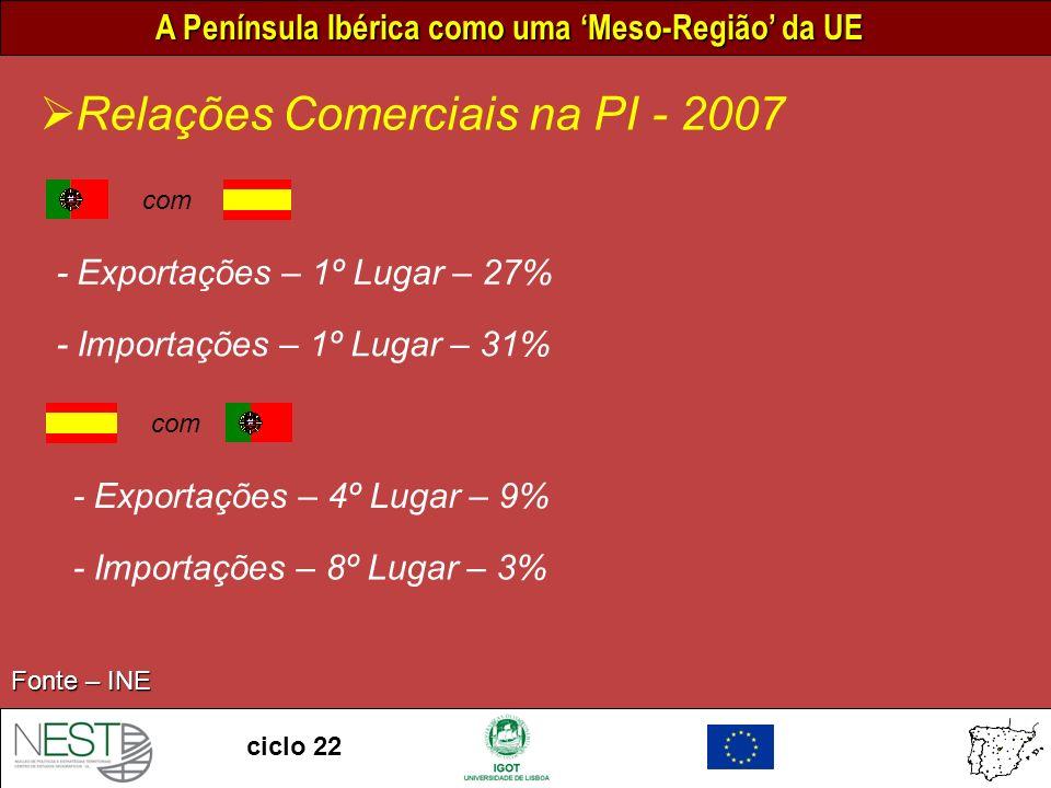 Relações Comerciais na PI - 2007