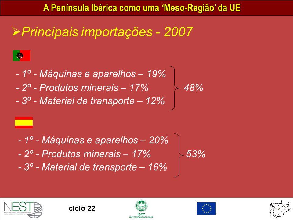 Principais importações - 2007