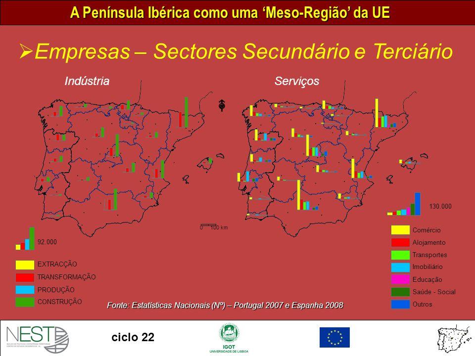 Fonte: Estatísticas Nacionais (Nº) – Portugal 2007 e Espanha 2008