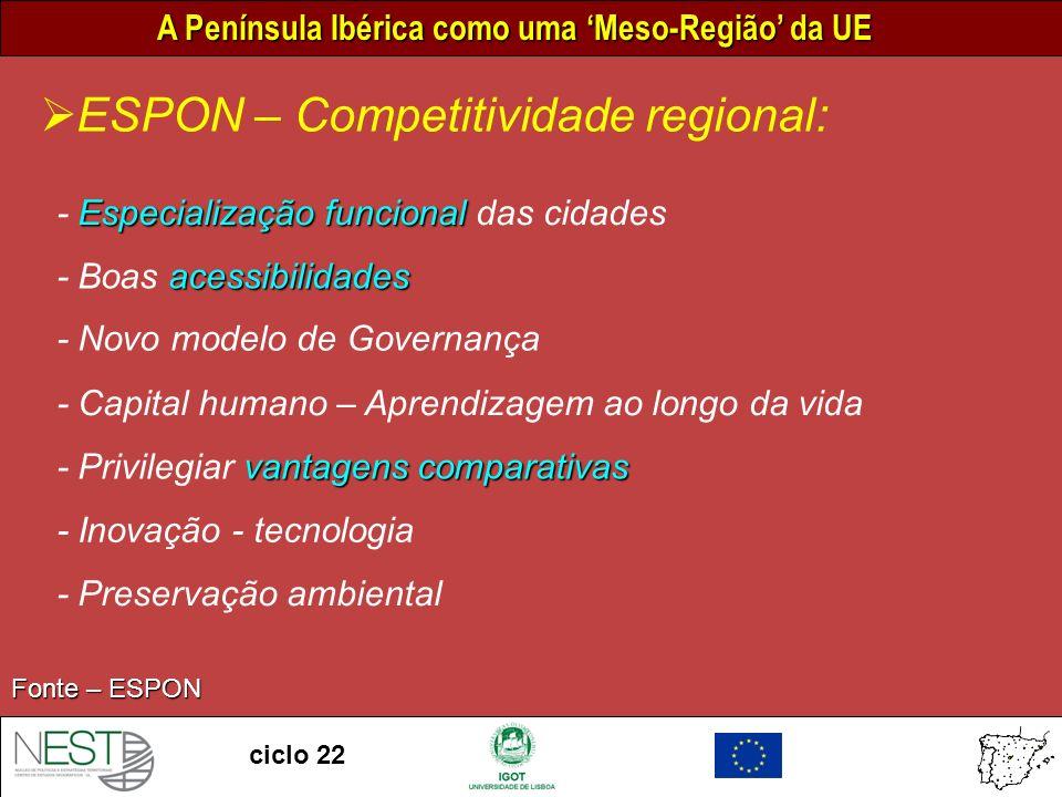 ESPON – Competitividade regional: