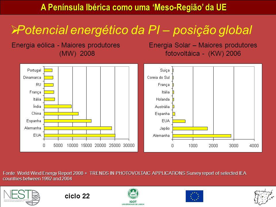 Energia Solar – Maiores produtores fotovoltáica - (KW) 2006