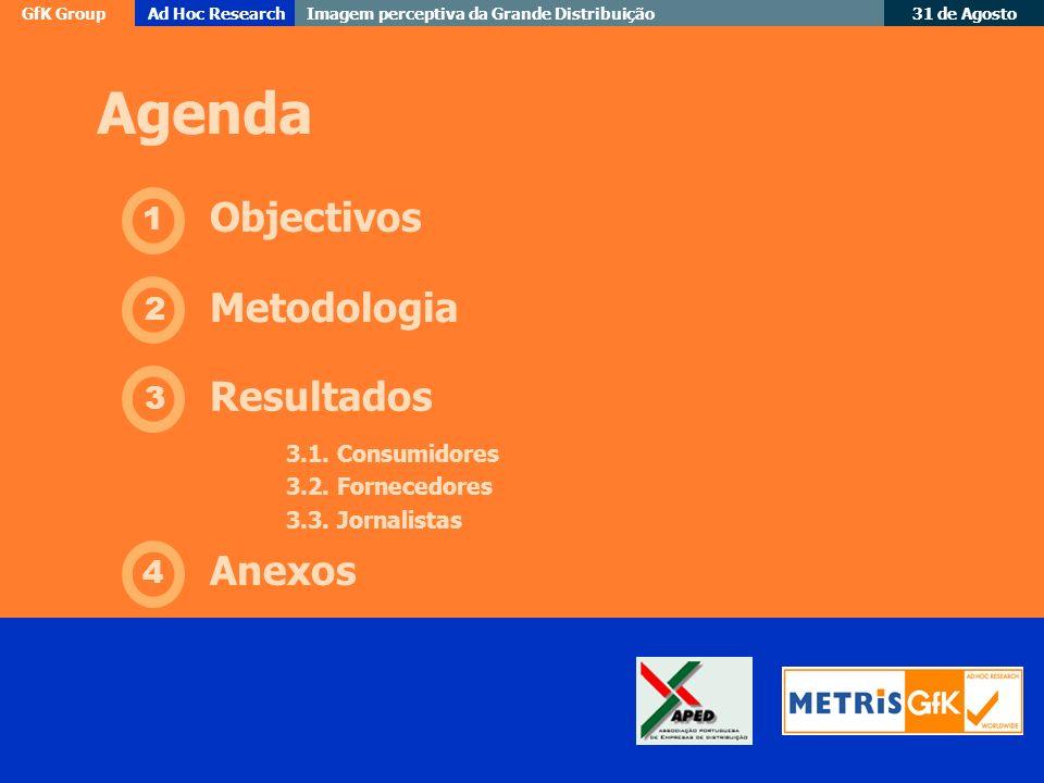 Agenda Objectivos Metodologia Resultados Anexos 1 2 3 4
