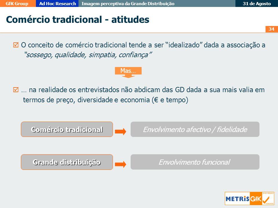 Comércio tradicional - atitudes