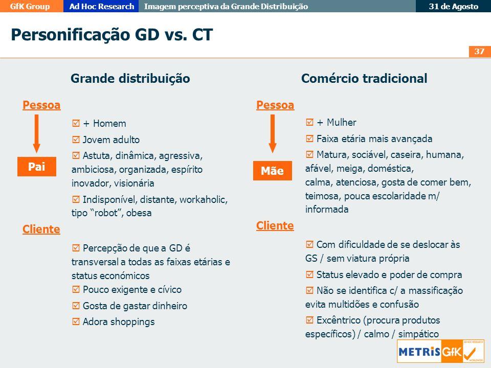 Personificação GD vs. CT