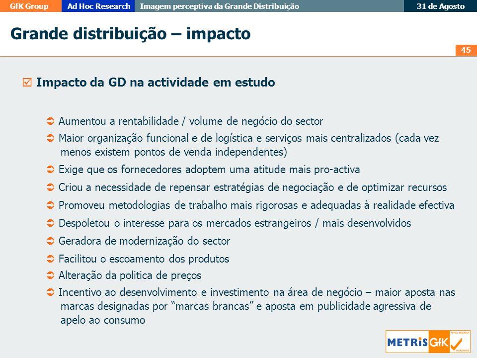 Grande distribuição – impacto