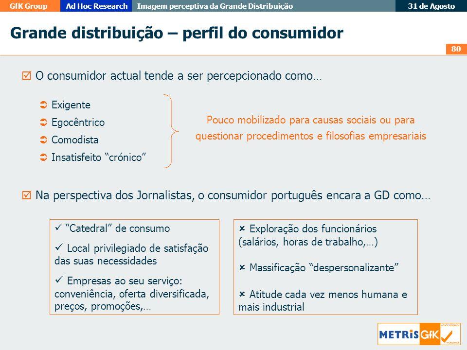 Grande distribuição – perfil do consumidor