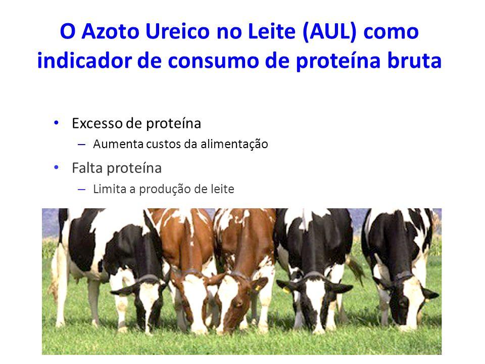O Azoto Ureico no Leite (AUL) como indicador de consumo de proteína bruta