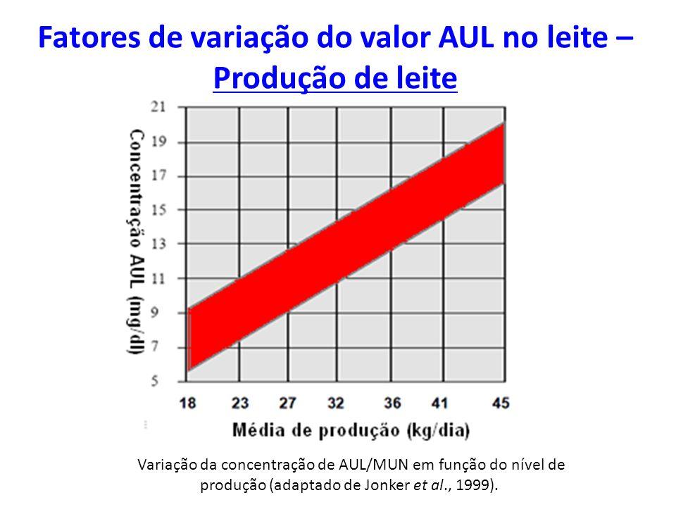 Fatores de variação do valor AUL no leite – Produção de leite