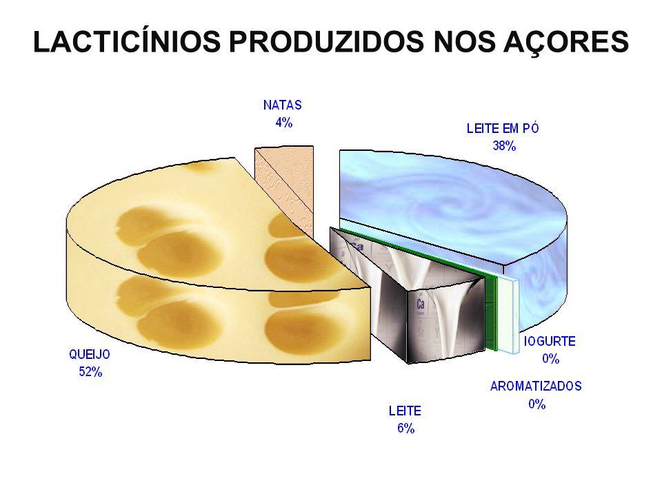 LACTICÍNIOS PRODUZIDOS NOS AÇORES