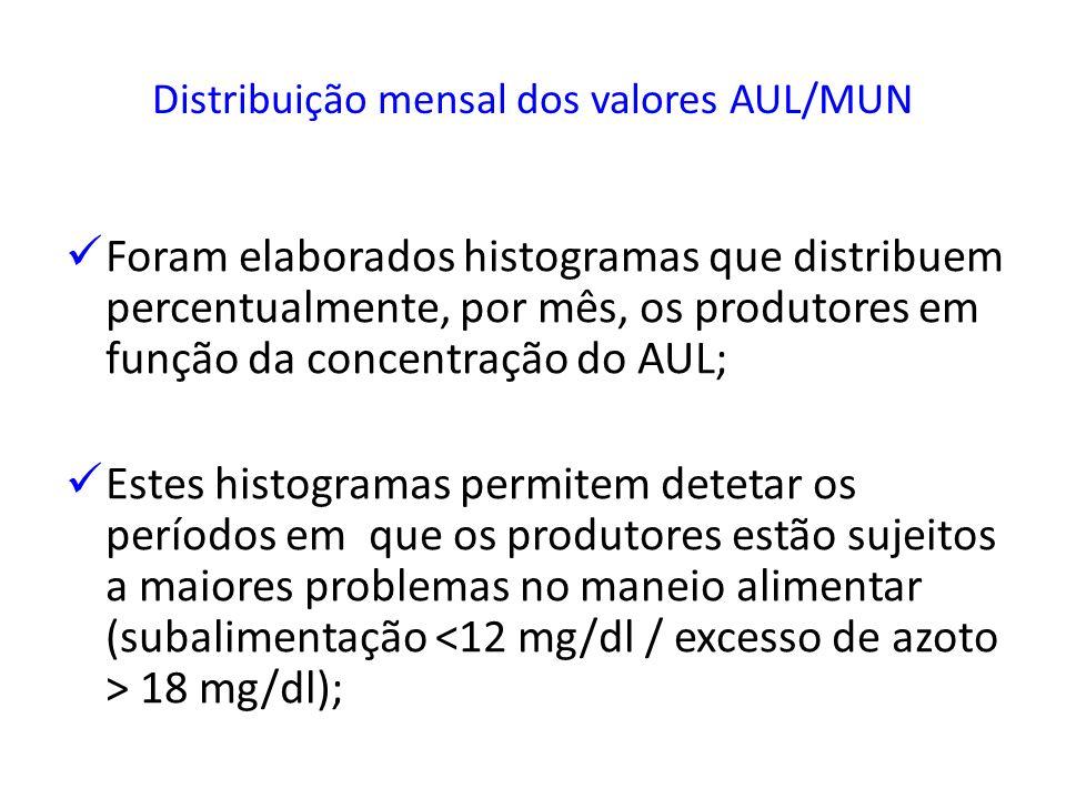 Distribuição mensal dos valores AUL/MUN