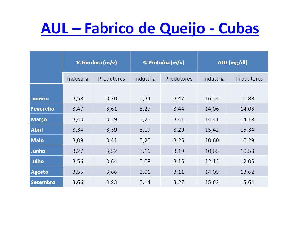 AUL – Fabrico de Queijo - Cubas