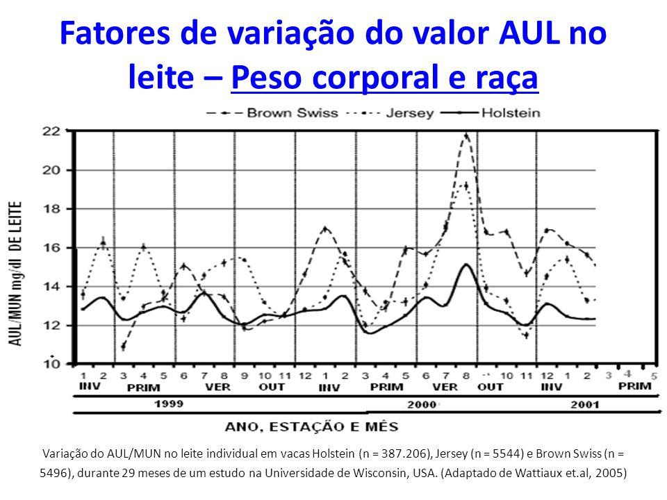 Fatores de variação do valor AUL no leite – Peso corporal e raça
