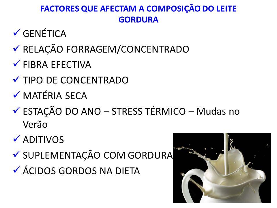 FACTORES QUE AFECTAM A COMPOSIÇÃO DO LEITE GORDURA