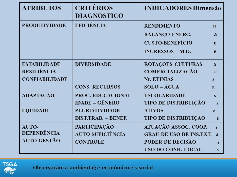 CRITÉRIOS DIAGNOSTICO INDICADORES Dimensão