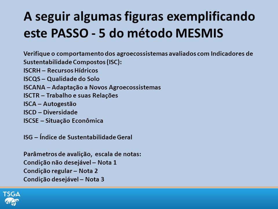 A seguir algumas figuras exemplificando este PASSO - 5 do método MESMIS Verifique o comportamento dos agroecossistemas avaliados com Indicadores de Sustentabilidade Compostos (ISC): ISCRH – Recursos Hídricos ISCQS – Qualidade do Solo ISCANA – Adaptação a Novos Agroecossistemas ISCTR – Trabalho e suas Relações ISCA – Autogestão ISCD – Diversidade ISCSE – Situação Econômica ISG – Índice de Sustentabilidade Geral Parâmetros de avalição, escala de notas: Condição não desejável – Nota 1 Condição regular – Nota 2 Condição desejável – Nota 3