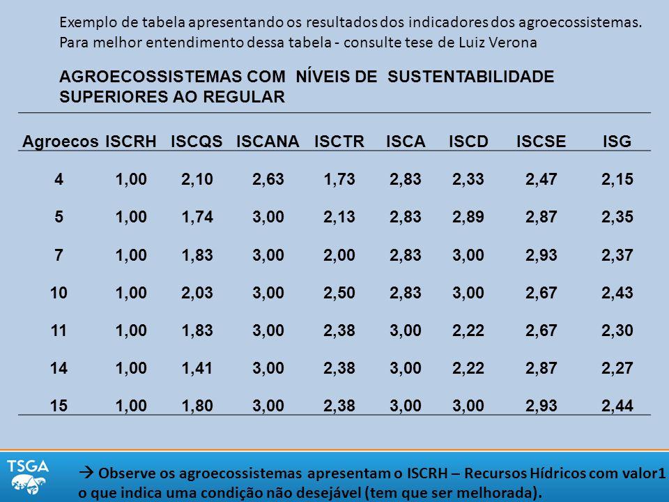 Exemplo de tabela apresentando os resultados dos indicadores dos agroecossistemas.