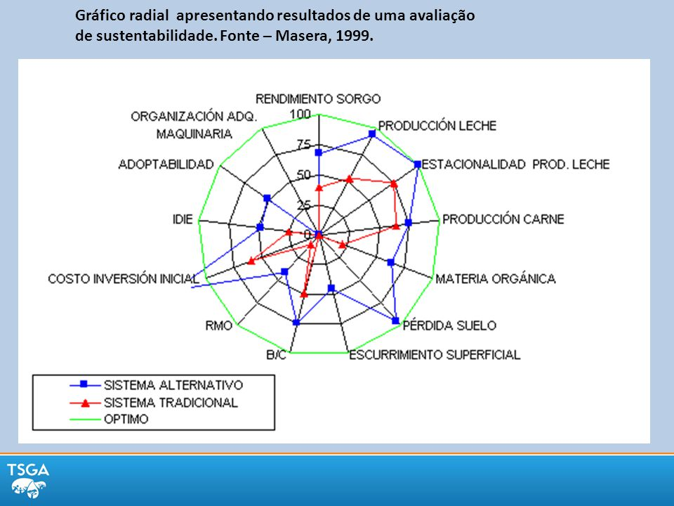 Gráfico radial apresentando resultados de uma avaliação de sustentabilidade. Fonte – Masera, 1999.