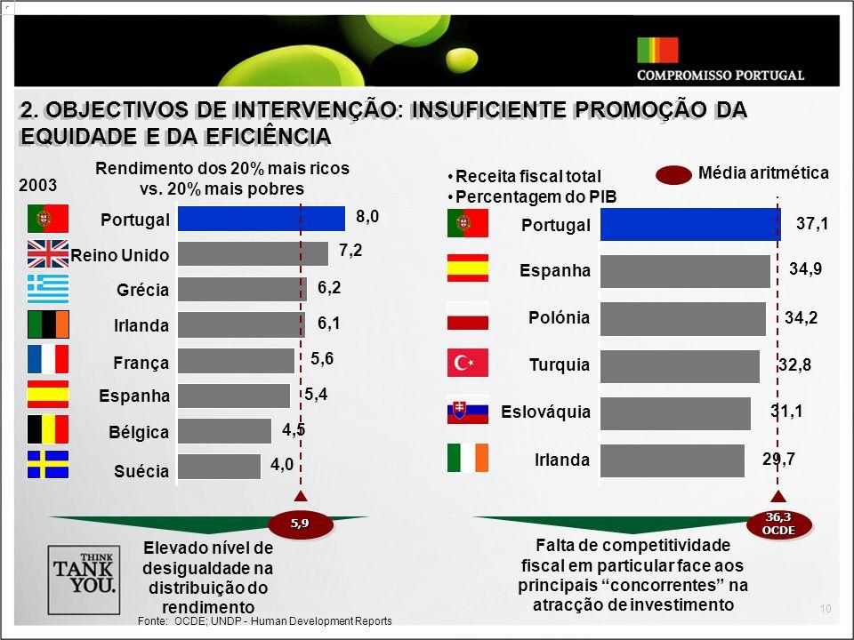 2. OBJECTIVOS DE INTERVENÇÃO: INSUFICIENTE PROMOÇÃO DA EQUIDADE E DA EFICIÊNCIA