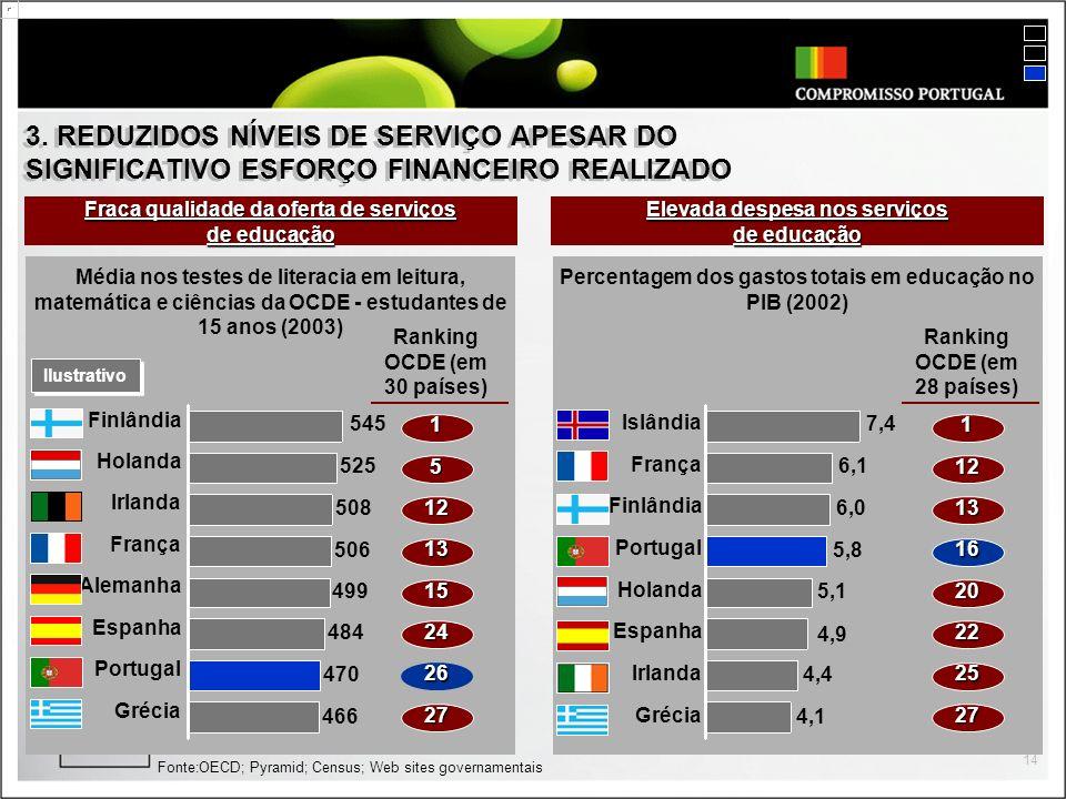 3. REDUZIDOS NÍVEIS DE SERVIÇO APESAR DO SIGNIFICATIVO ESFORÇO FINANCEIRO REALIZADO