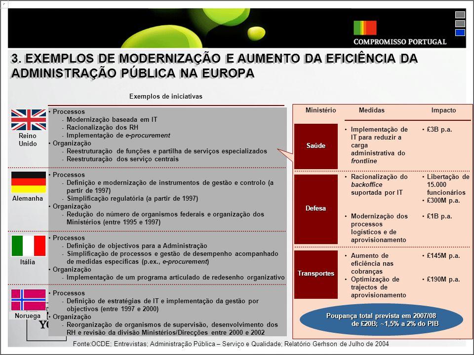 3. EXEMPLOS DE MODERNIZAÇÃO E AUMENTO DA EFICIÊNCIA DA ADMINISTRAÇÃO PÚBLICA NA EUROPA