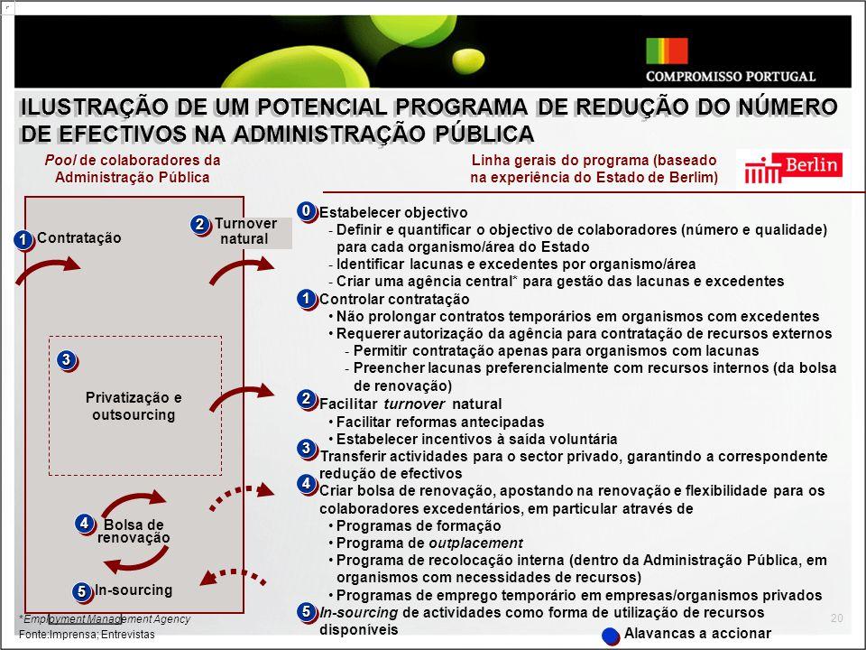 ILUSTRAÇÃO DE UM POTENCIAL PROGRAMA DE REDUÇÃO DO NÚMERO DE EFECTIVOS NA ADMINISTRAÇÃO PÚBLICA