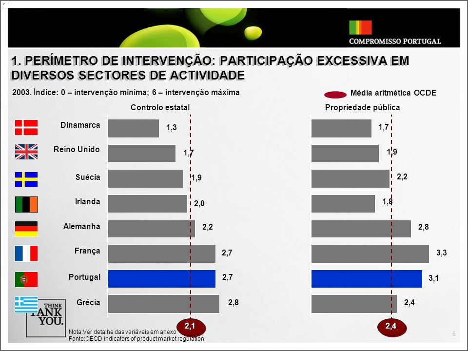 1. PERÍMETRO DE INTERVENÇÃO: PARTICIPAÇÃO EXCESSIVA EM DIVERSOS SECTORES DE ACTIVIDADE