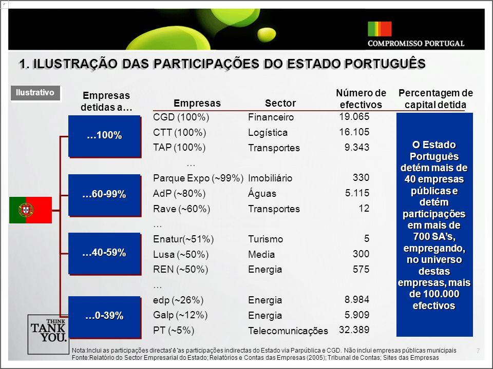 1. ILUSTRAÇÃO DAS PARTICIPAÇÕES DO ESTADO PORTUGUÊS