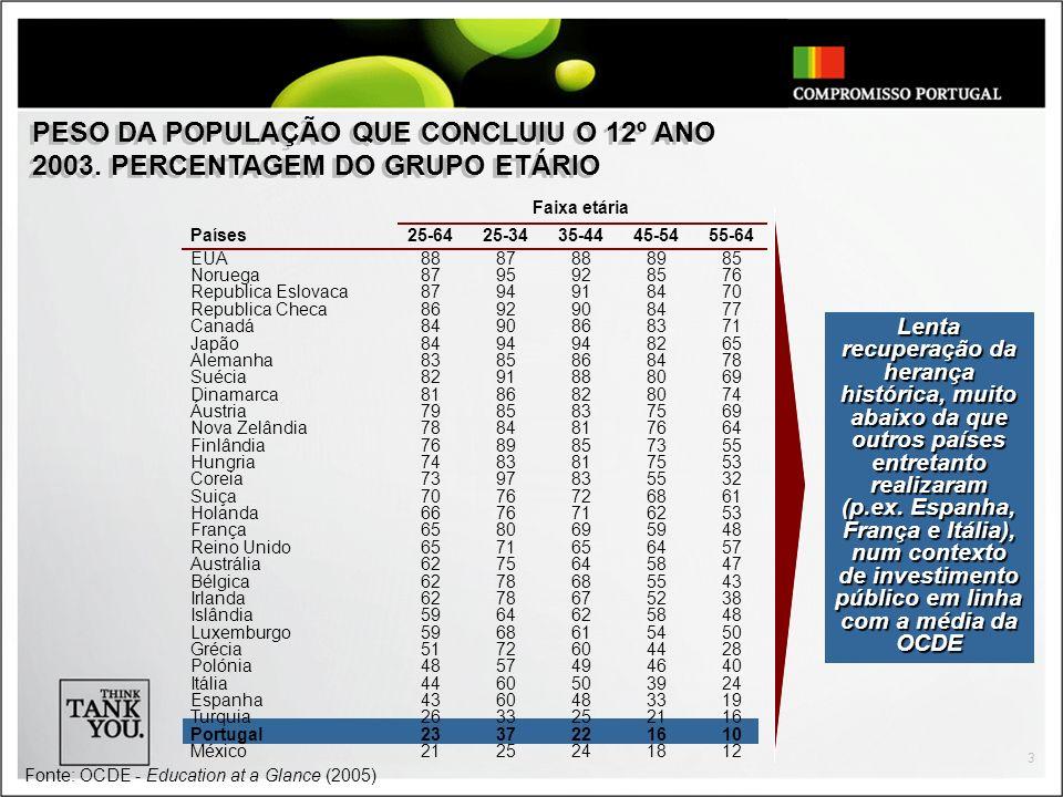 PESO DA POPULAÇÃO QUE CONCLUIU O 12º ANO 2003