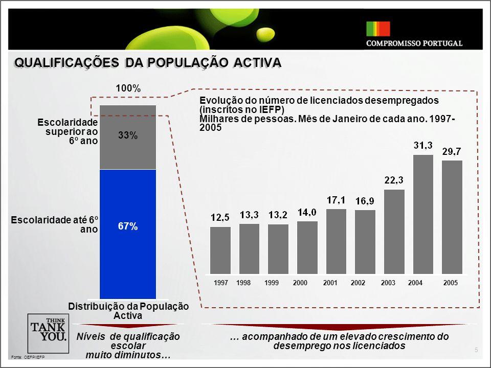 QUALIFICAÇÕES DA POPULAÇÃO ACTIVA