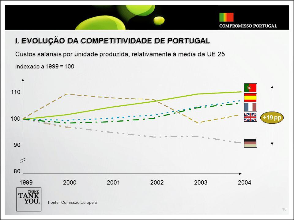 I. EVOLUÇÃO DA COMPETITIVIDADE DE PORTUGAL