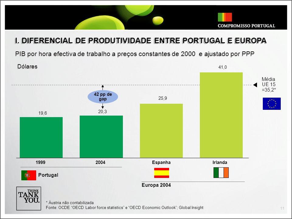 I. DIFERENCIAL DE PRODUTIVIDADE ENTRE PORTUGAL E EUROPA