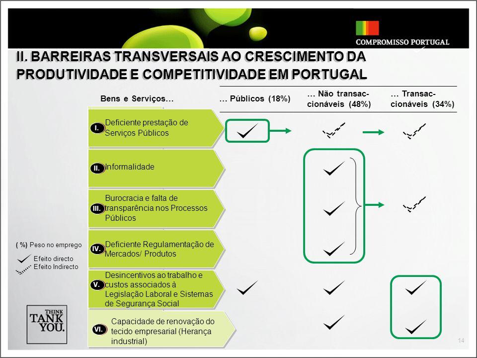 II. BARREIRAS TRANSVERSAIS AO CRESCIMENTO DA PRODUTIVIDADE E COMPETITIVIDADE EM PORTUGAL