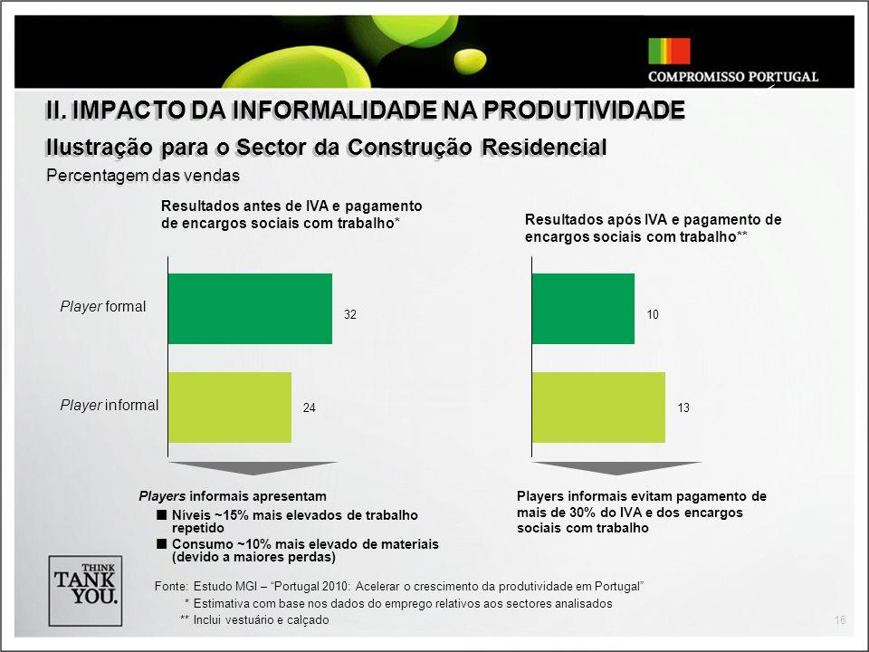 II. IMPACTO DA INFORMALIDADE NA PRODUTIVIDADE