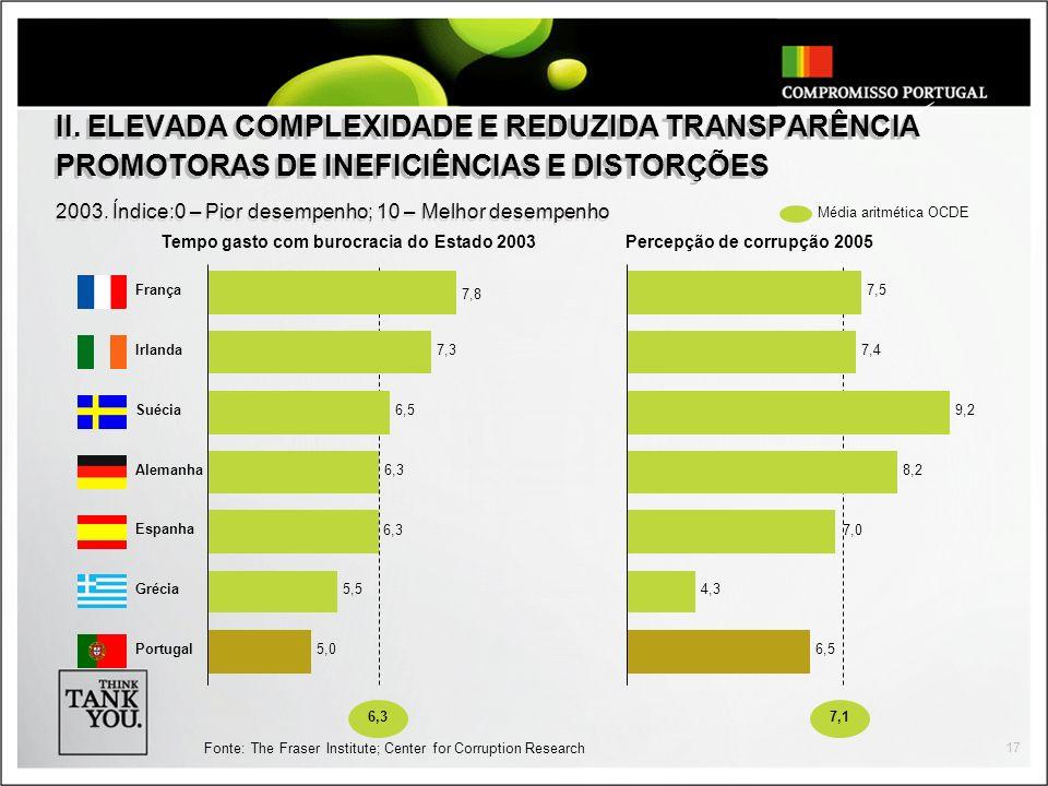 II. ELEVADA COMPLEXIDADE E REDUZIDA TRANSPARÊNCIA PROMOTORAS DE INEFICIÊNCIAS E DISTORÇÕES