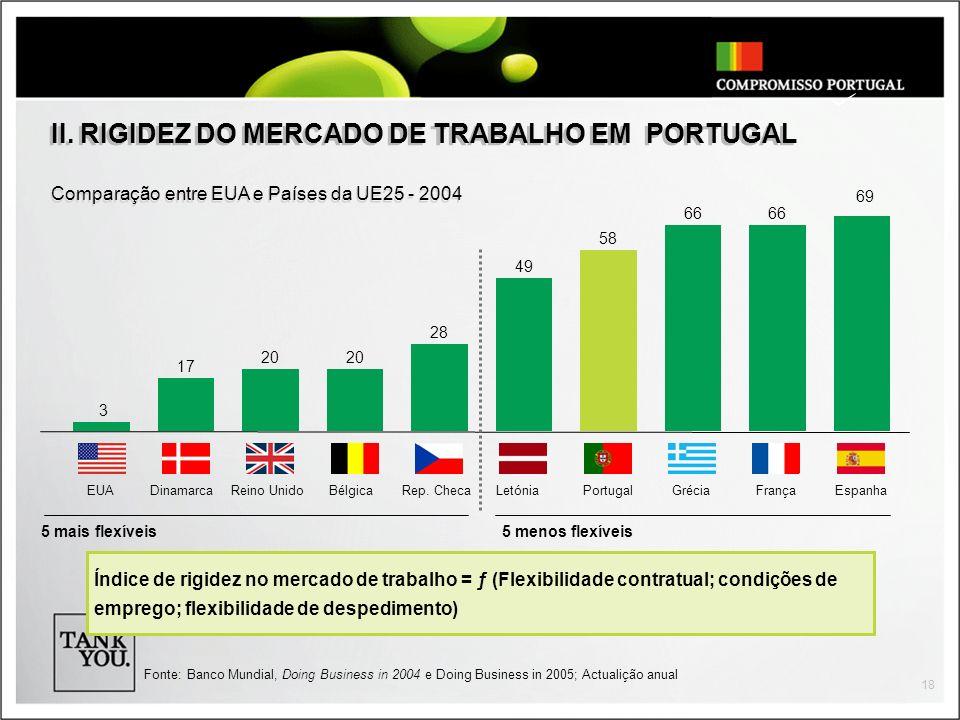 II. RIGIDEZ DO MERCADO DE TRABALHO EM PORTUGAL