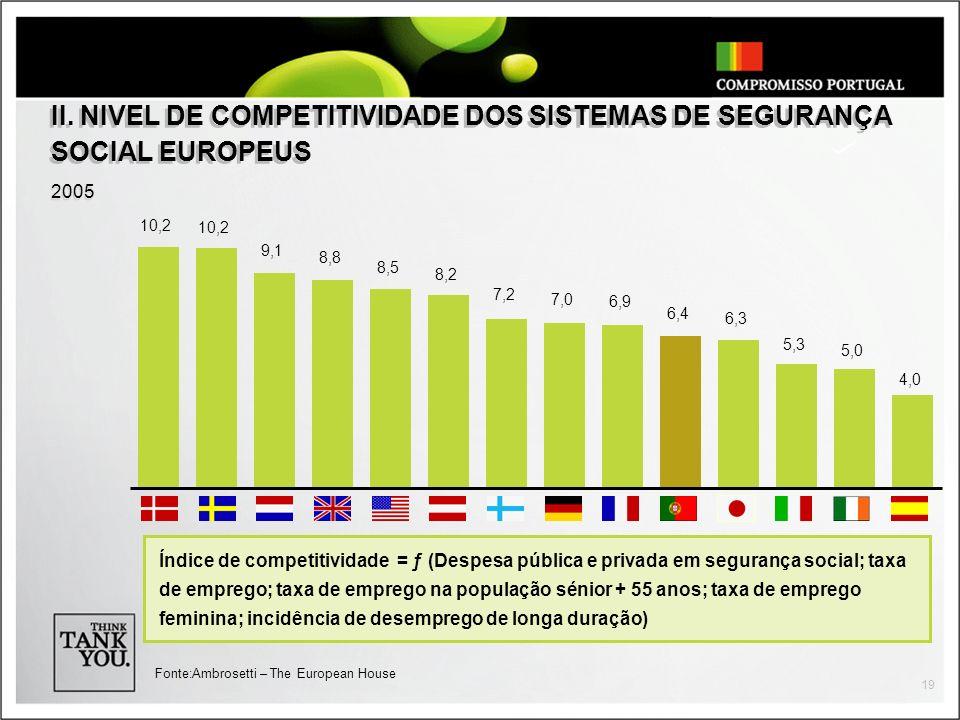 II. NIVEL DE COMPETITIVIDADE DOS SISTEMAS DE SEGURANÇA SOCIAL EUROPEUS