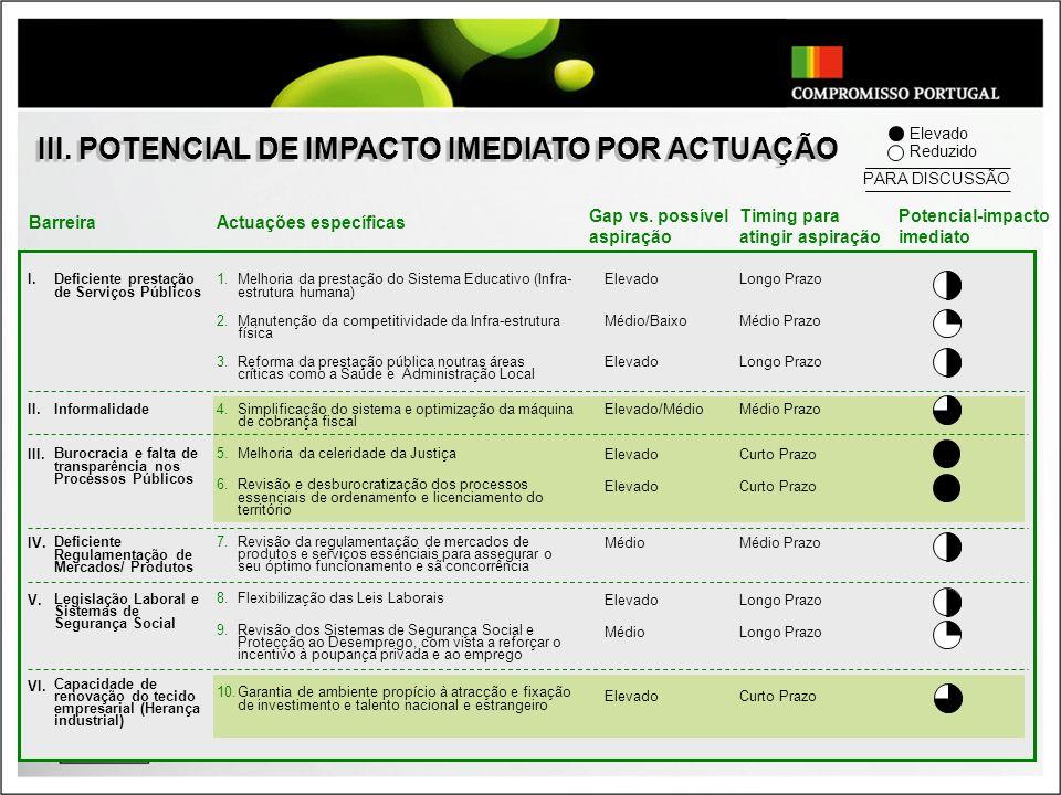 III. POTENCIAL DE IMPACTO IMEDIATO POR ACTUAÇÃO