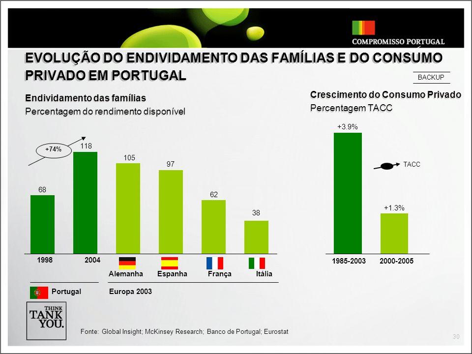EVOLUÇÃO DO ENDIVIDAMENTO DAS FAMÍLIAS E DO CONSUMO PRIVADO EM PORTUGAL