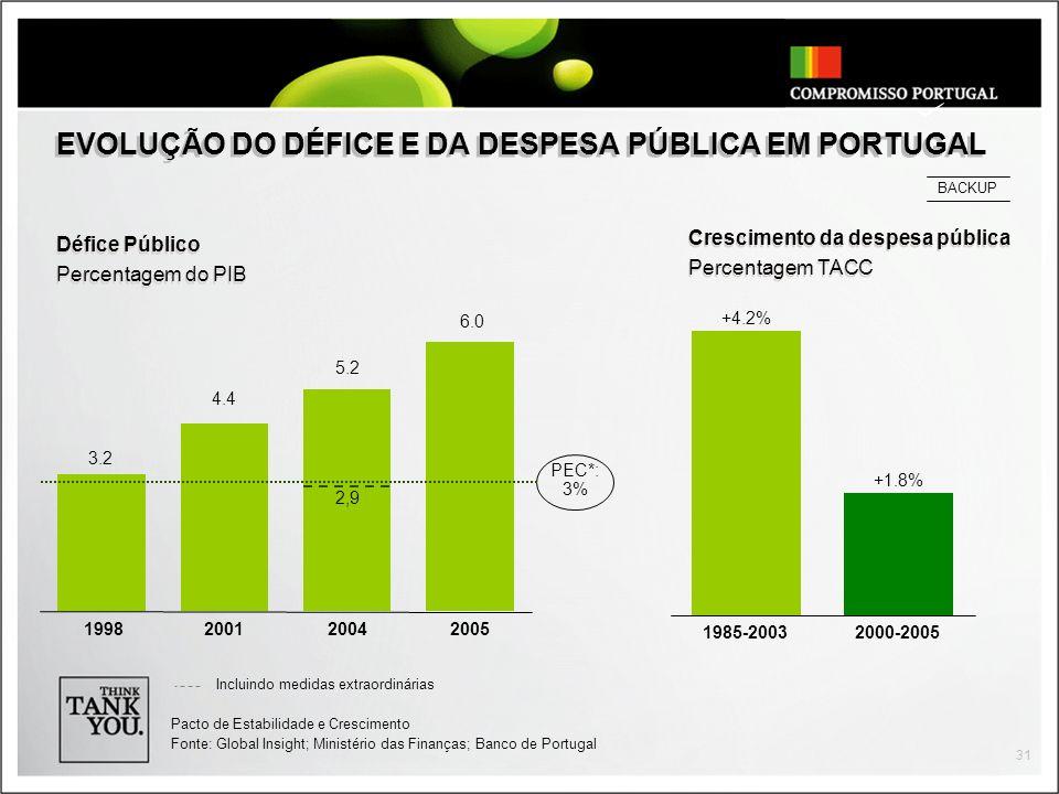 EVOLUÇÃO DO DÉFICE E DA DESPESA PÚBLICA EM PORTUGAL