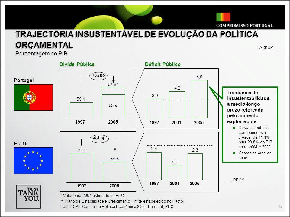 TRAJECTÓRIA INSUSTENTÁVEL DE EVOLUÇÃO DA POLÍTICA ORÇAMENTAL