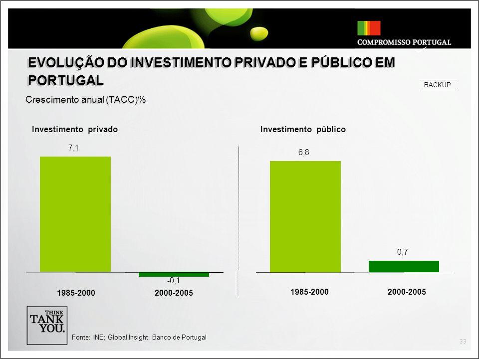 EVOLUÇÃO DO INVESTIMENTO PRIVADO E PÚBLICO EM PORTUGAL