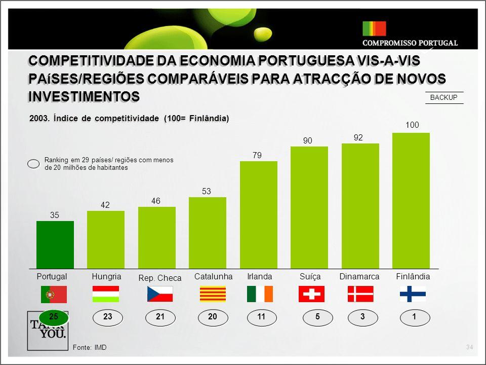 COMPETITIVIDADE DA ECONOMIA PORTUGUESA VIS-A-VIS PAíSES/REGIÕES COMPARÁVEIS PARA ATRACÇÃO DE NOVOS INVESTIMENTOS