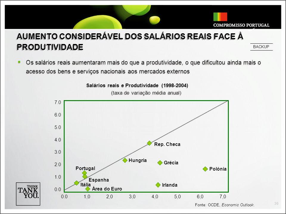 AUMENTO CONSIDERÁVEL DOS SALÁRIOS REAIS FACE À PRODUTIVIDADE