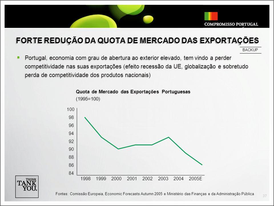 FORTE REDUÇÃO DA QUOTA DE MERCADO DAS EXPORTAÇÕES