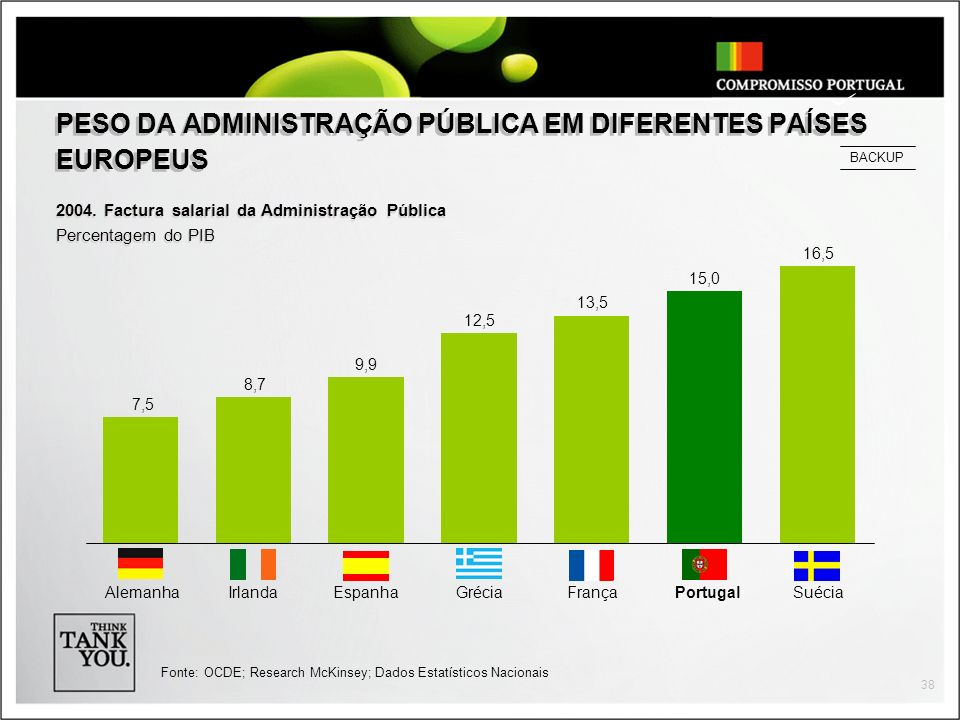 PESO DA ADMINISTRAÇÃO PÚBLICA EM DIFERENTES PAÍSES EUROPEUS