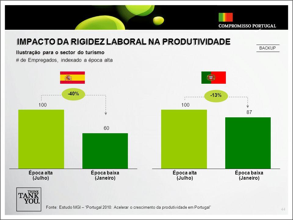 IMPACTO DA RIGIDEZ LABORAL NA PRODUTIVIDADE