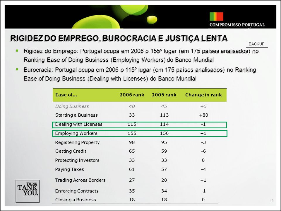 RIGIDEZ DO EMPREGO, BUROCRACIA E JUSTIÇA LENTA